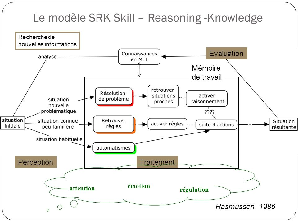 Le modèle SRK Skill – Reasoning -Knowledge