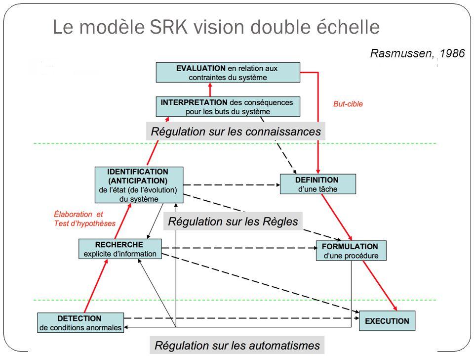 Le modèle SRK vision double échelle