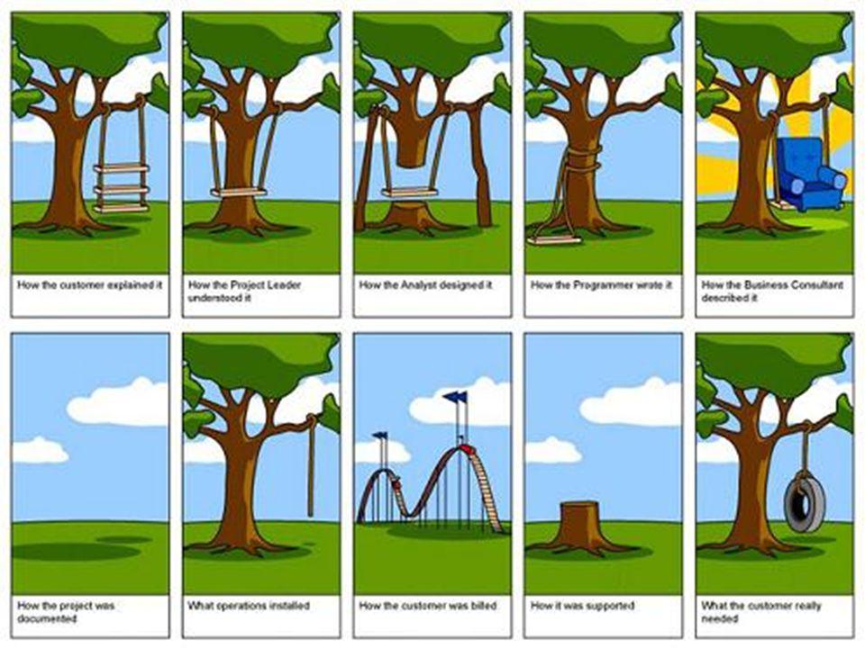 Analyse des besoins …. Impossible à faire par entretien « direct » auprès des utilisateurs. (cf activité Frigo et ppt de la dernière fois)