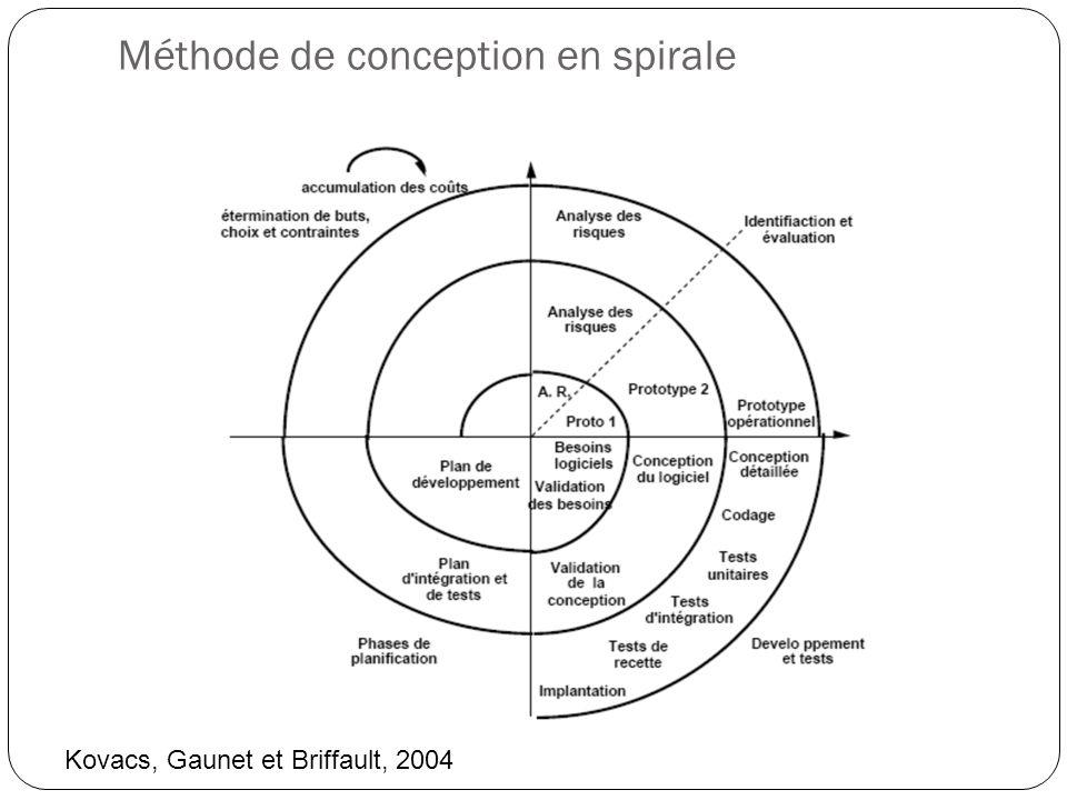 Méthode de conception en spirale
