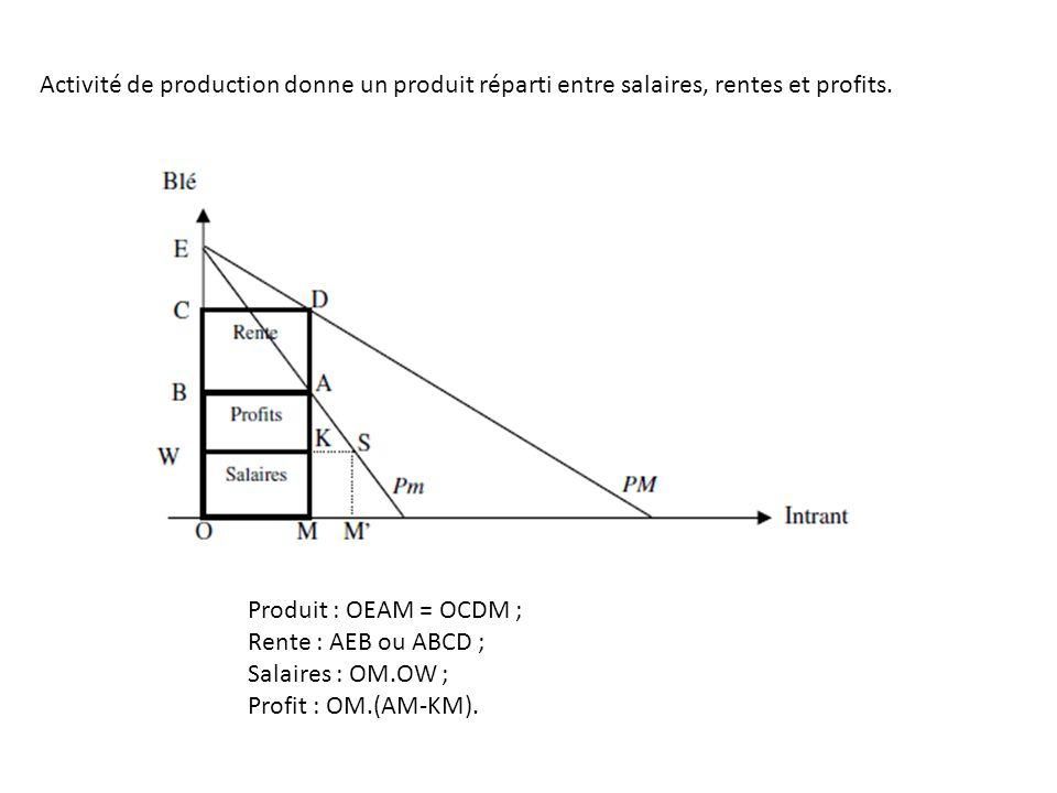 Activité de production donne un produit réparti entre salaires, rentes et profits.