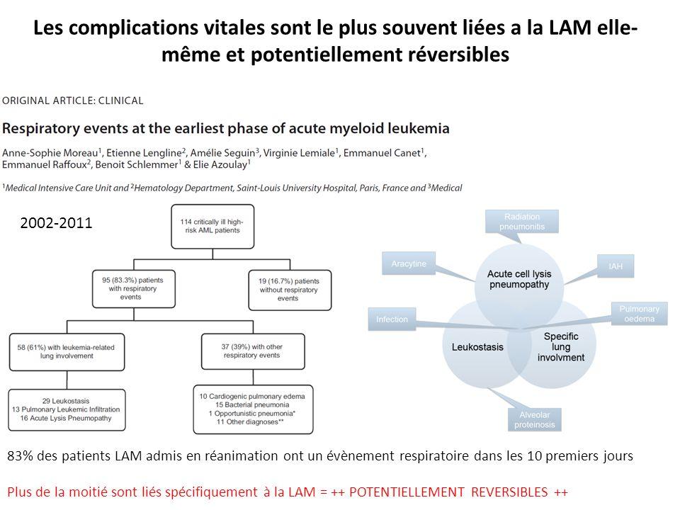 Les complications vitales sont le plus souvent liées a la LAM elle-même et potentiellement réversibles