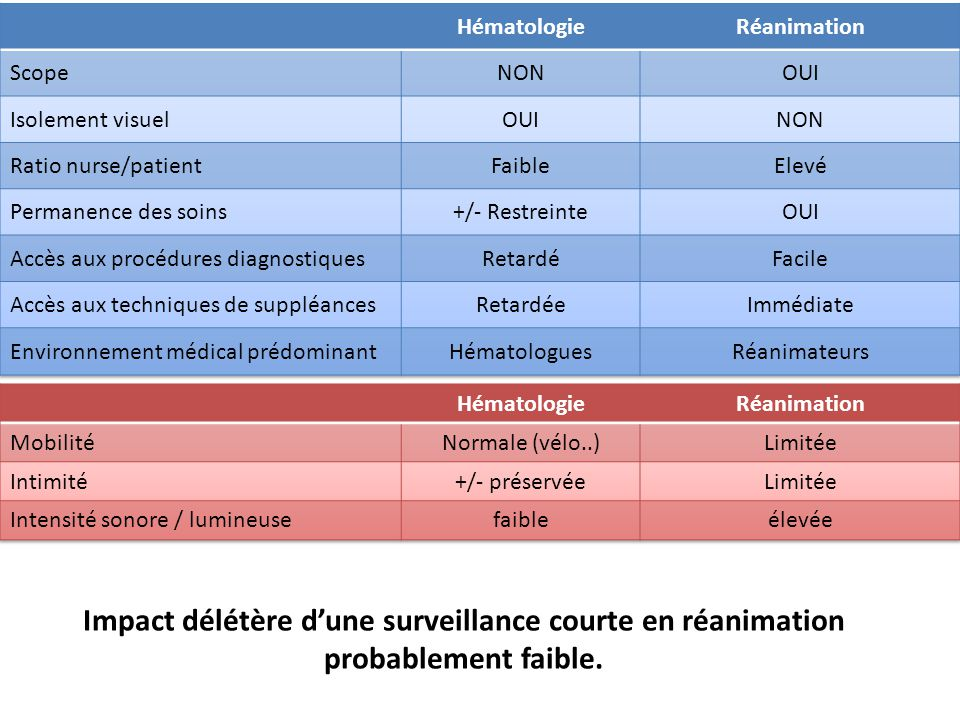 Hématologie Réanimation. Scope. NON. OUI. Isolement visuel. Ratio nurse/patient. Faible. Elevé.