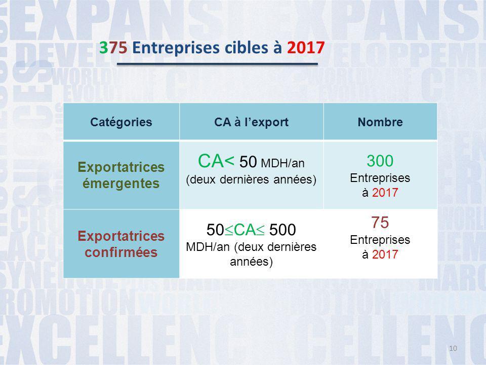 Exportatrices confirmées