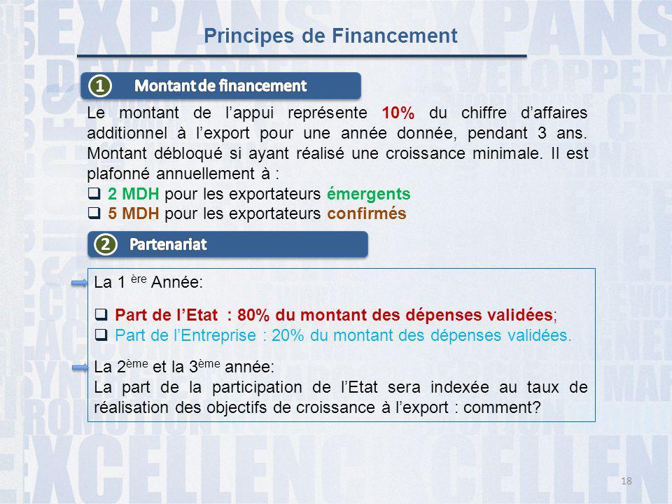 Principes de Financement