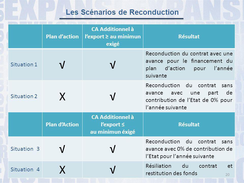 √ X Les Scénarios de Reconduction Plan d'action