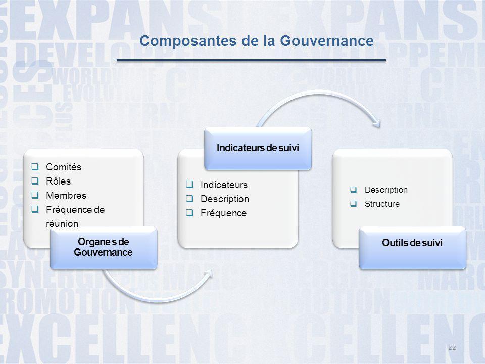 Composantes de la Gouvernance