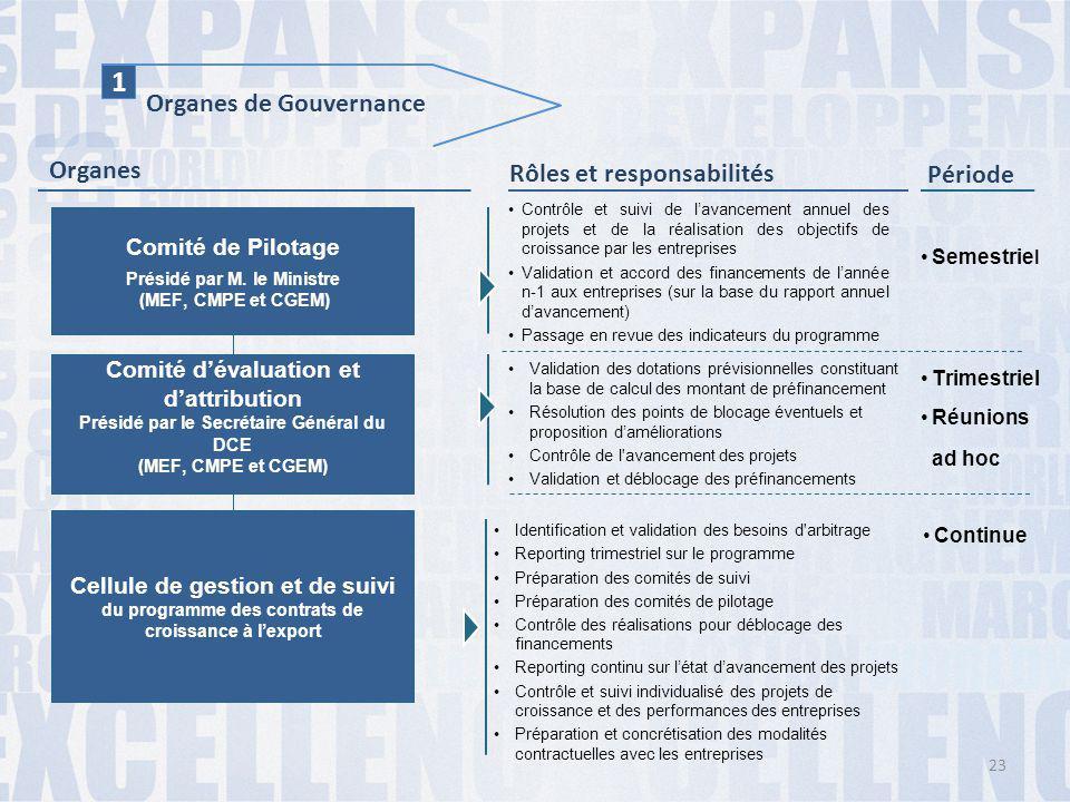 1 Organes de Gouvernance Organes Rôles et responsabilités Période