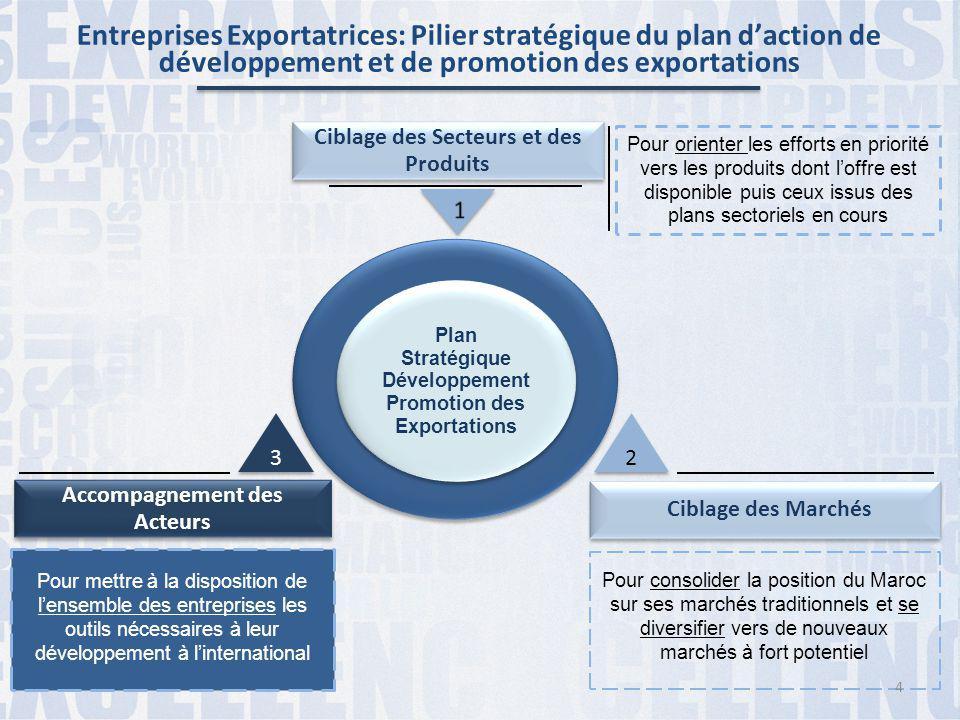 Entreprises Exportatrices: Pilier stratégique du plan d'action de développement et de promotion des exportations