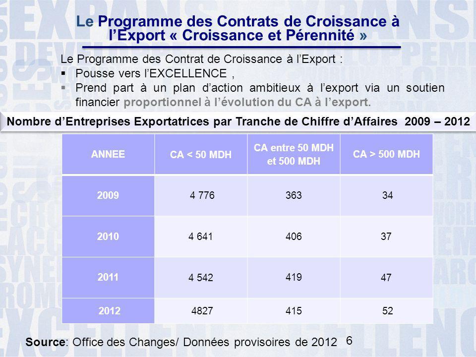 Le Programme des Contrats de Croissance à l'Export « Croissance et Pérennité »