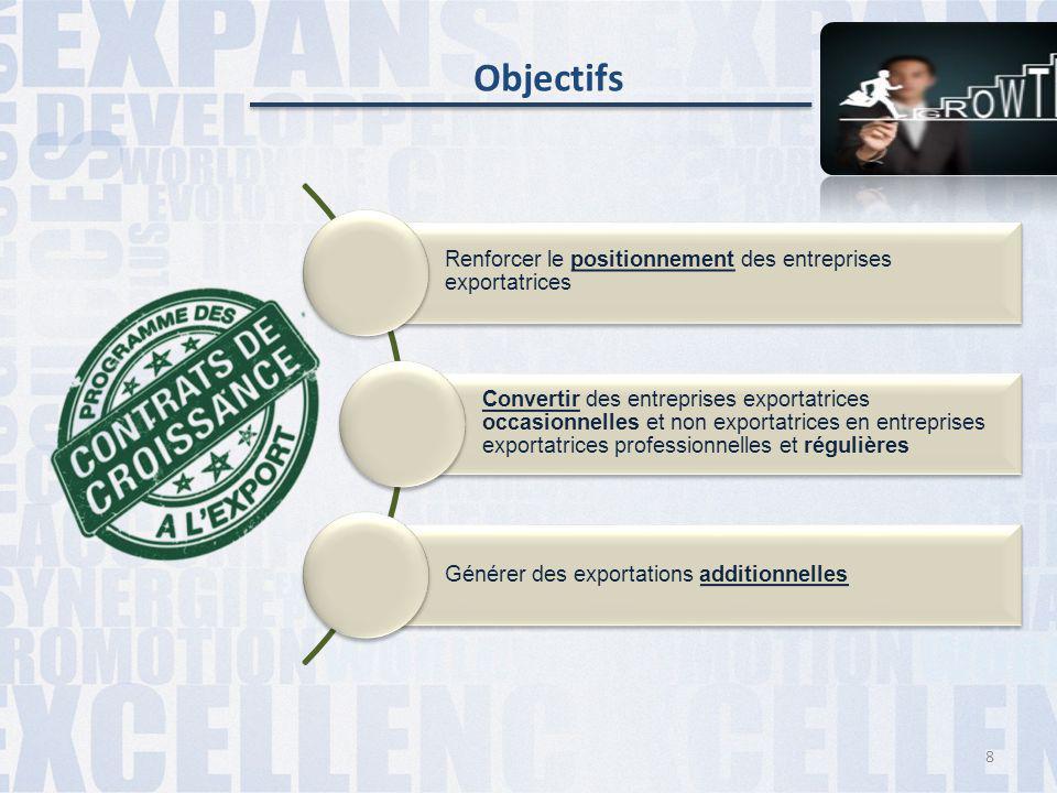 Objectifs Renforcer le positionnement des entreprises exportatrices
