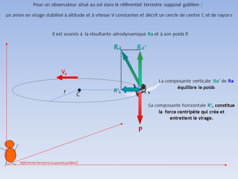 Pour un observateur situé au sol dans le référentiel terrestre supposé galiléen :