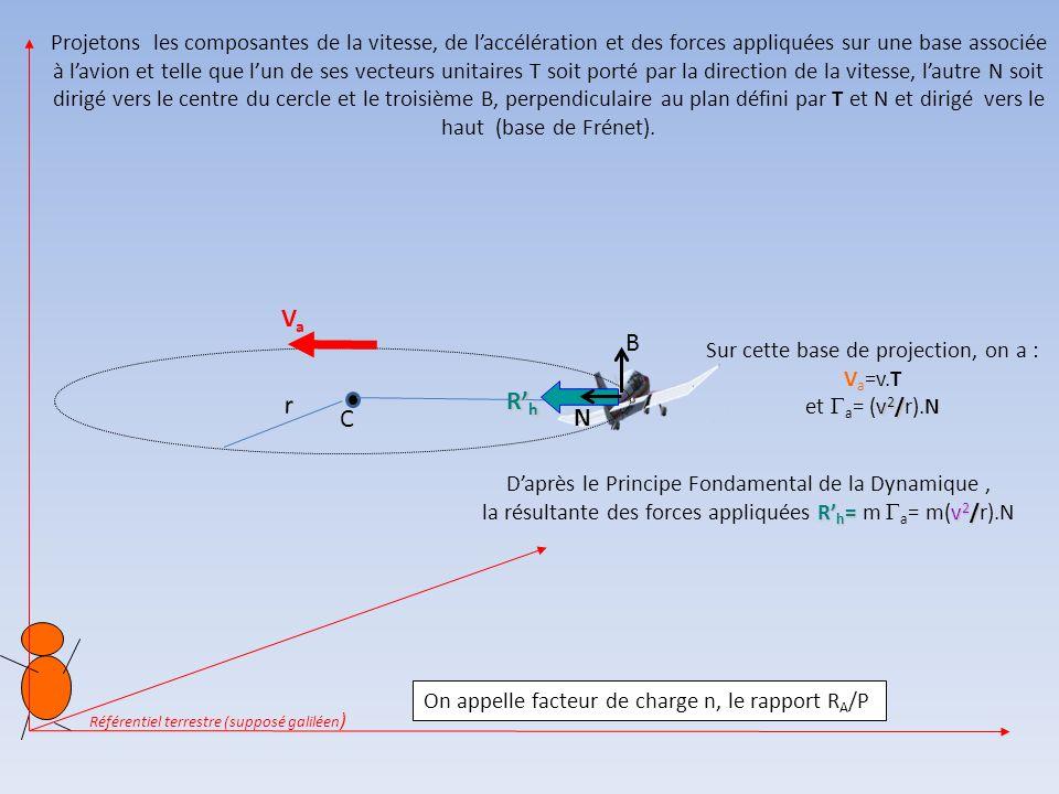 Projetons les composantes de la vitesse, de l'accélération et des forces appliquées sur une base associée à l'avion et telle que l'un de ses vecteurs unitaires T soit porté par la direction de la vitesse, l'autre N soit dirigé vers le centre du cercle et le troisième B, perpendiculaire au plan défini par T et N et dirigé vers le haut (base de Frénet).