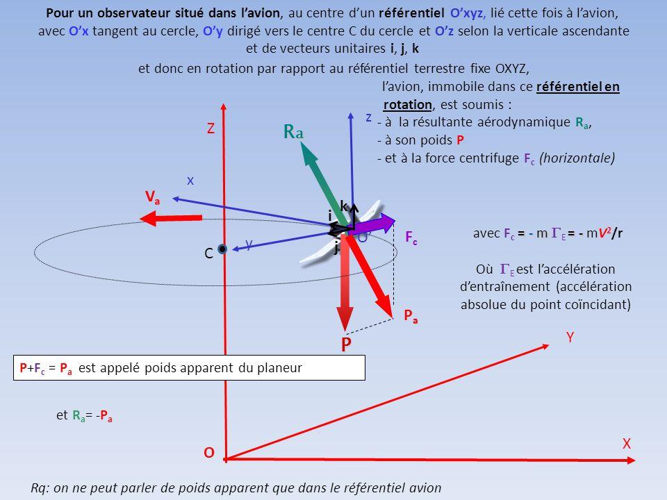 Ra P l'avion, immobile dans ce référentiel en rotation, est soumis : z