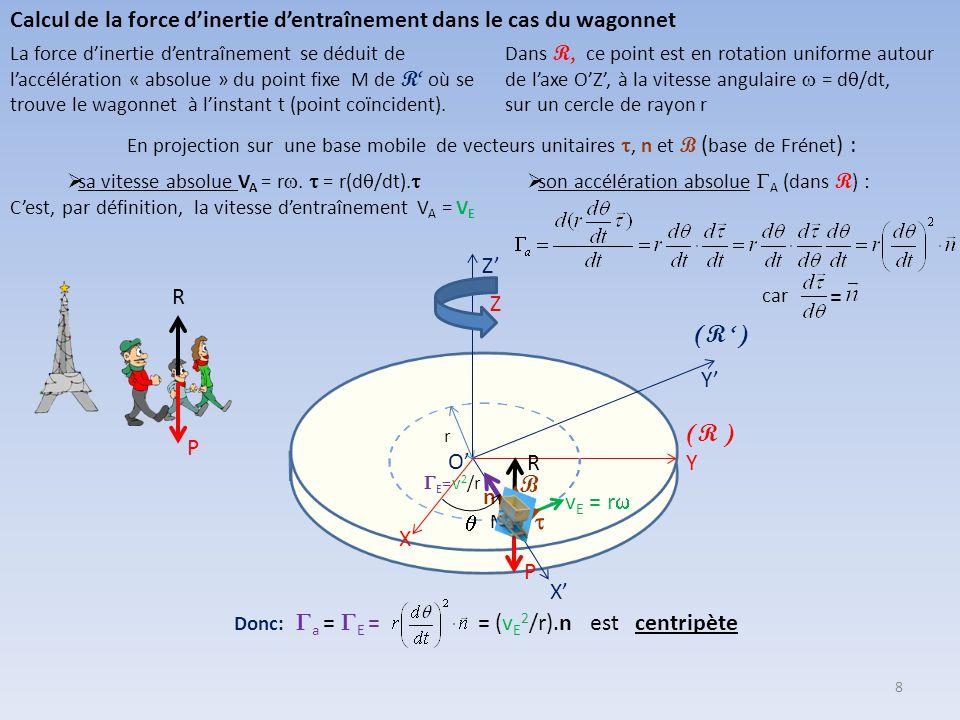 Calcul de la force d'inertie d'entraînement dans le cas du wagonnet