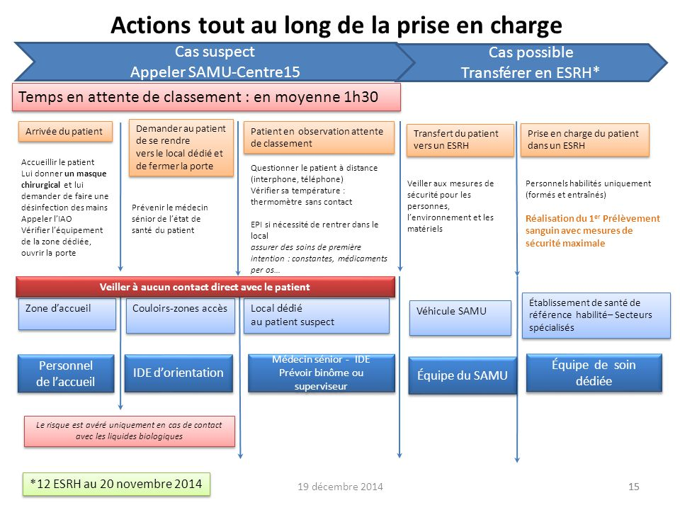 Actions tout au long de la prise en charge