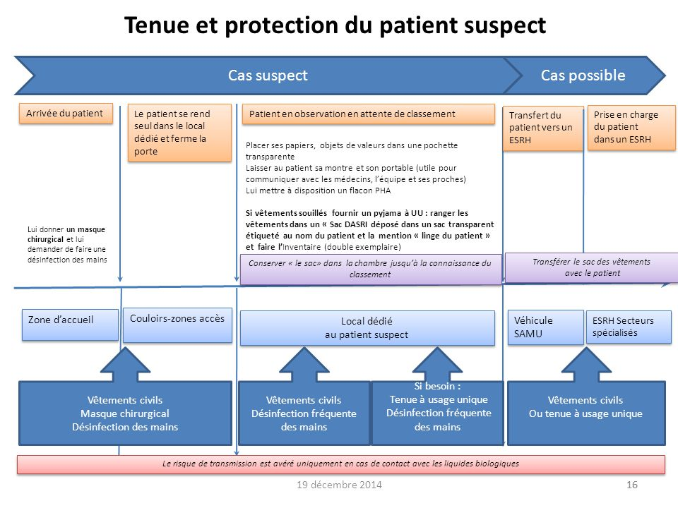 Tenue et protection du patient suspect
