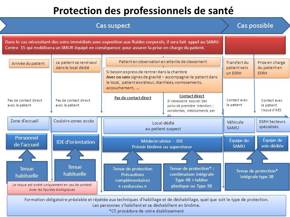 Protection des professionnels de santé