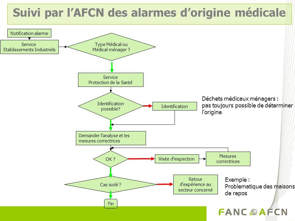 Suivi par l'AFCN des alarmes d'origine médicale