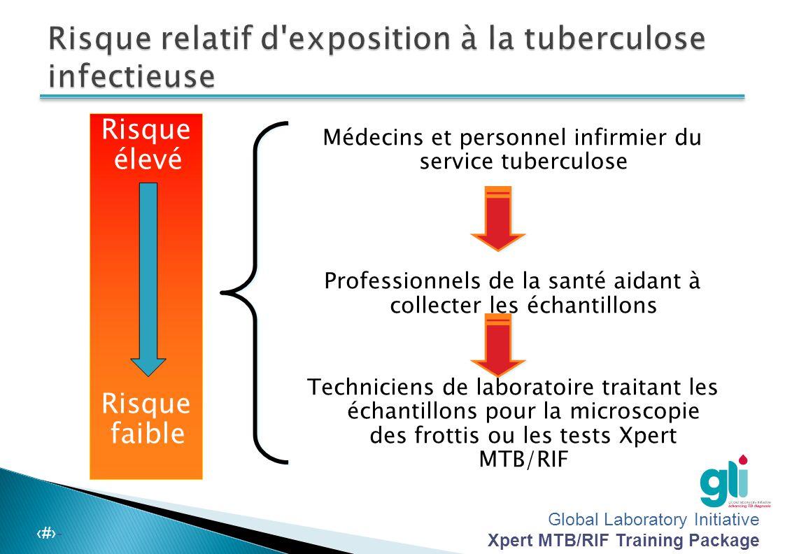 Risque relatif d exposition à la tuberculose infectieuse