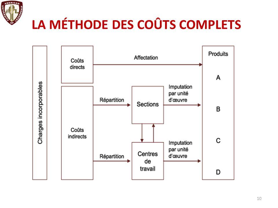 LA MÉTHODE DES COÛTS COMPLETS