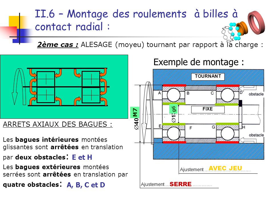 II.6 – Montage des roulements à billes à contact radial :