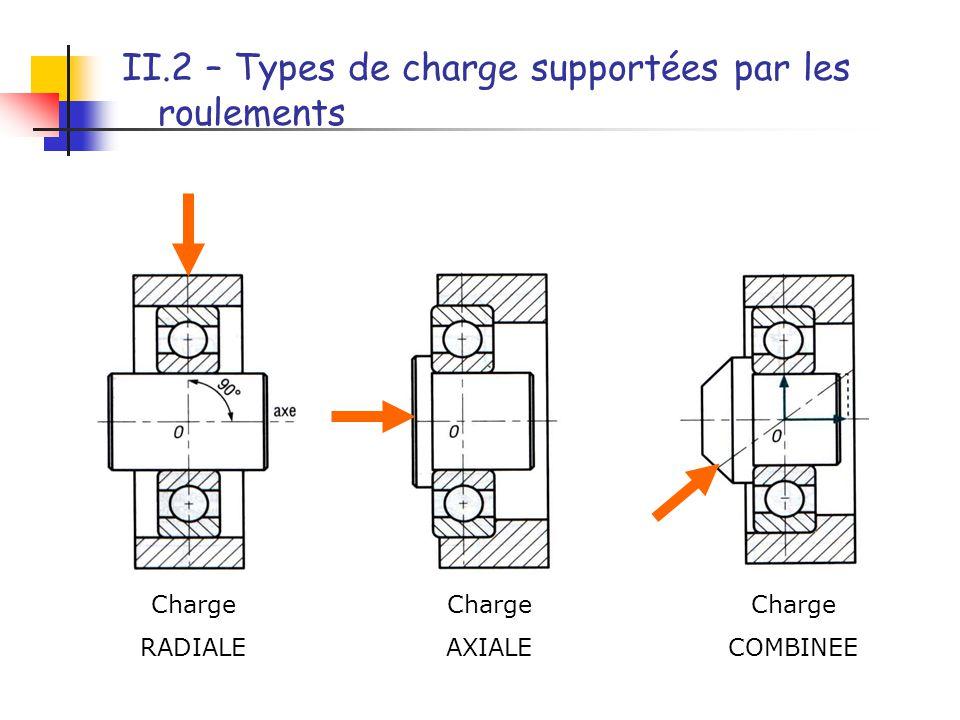 II.2 – Types de charge supportées par les roulements