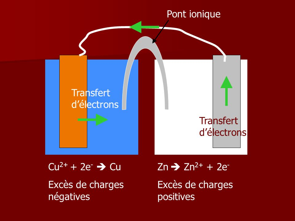 Pont ionique Transfert d'électrons. Transfert d'électrons. Cu2+ + 2e-  Cu. Excès de charges négatives.