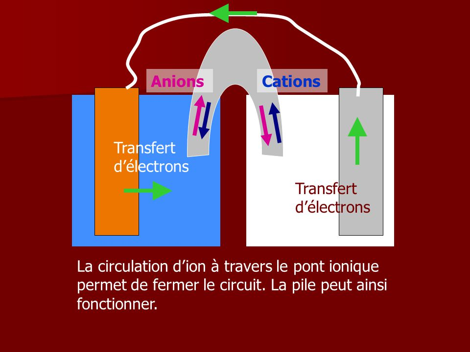 Anions Cations. Transfert d'électrons. Transfert d'électrons.