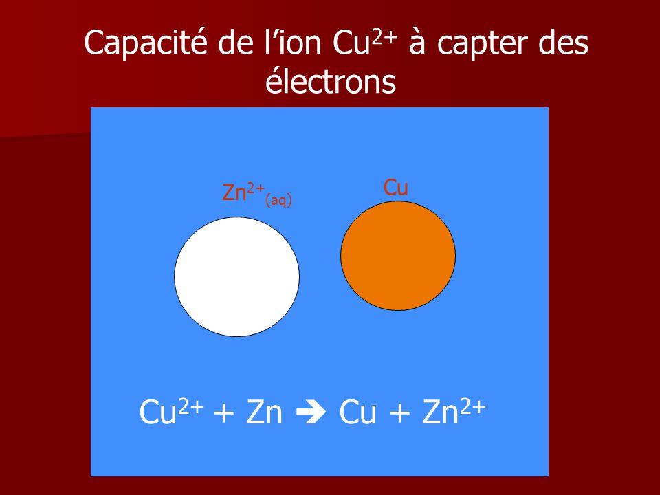 Capacité de l'ion Cu2+ à capter des électrons