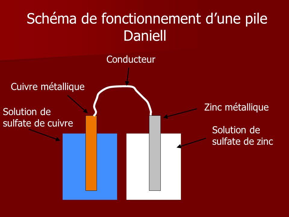 Schéma de fonctionnement d'une pile Daniell