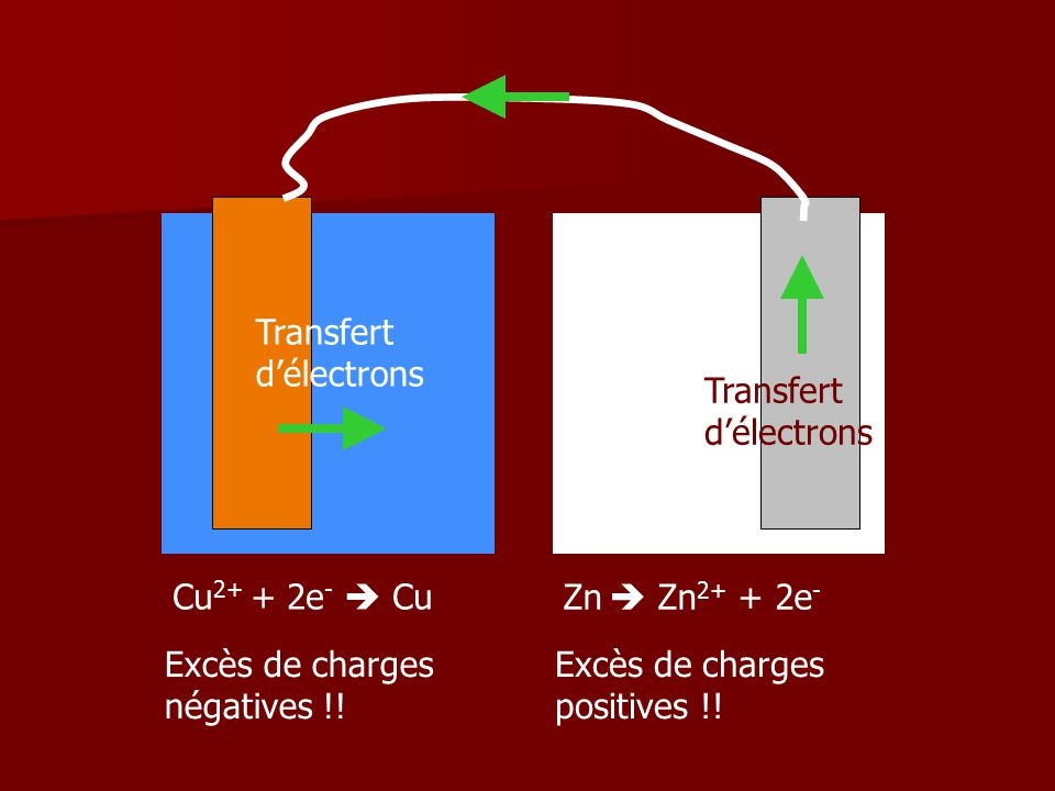 Transfert d'électrons