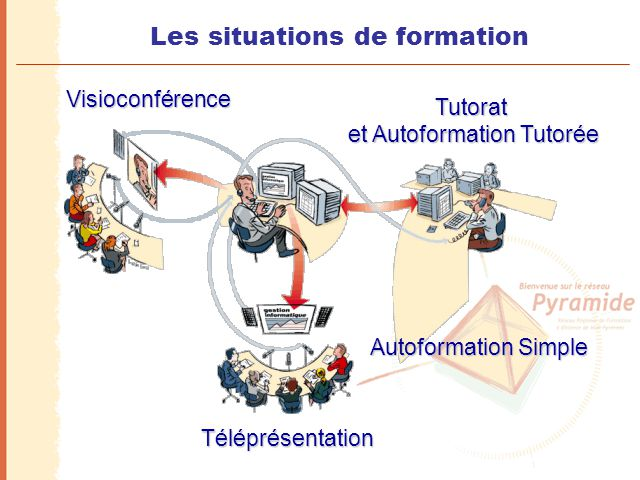 Les situations de formation