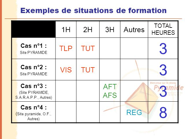 Exemples de situations de formation