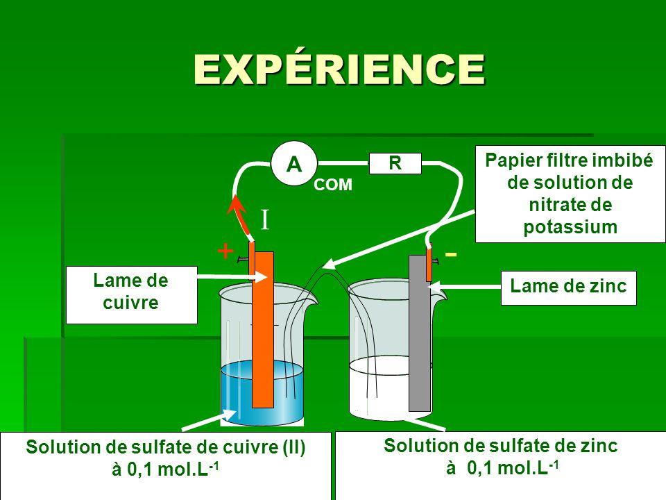 Solution de sulfate de zinc Solution de sulfate de cuivre (II)