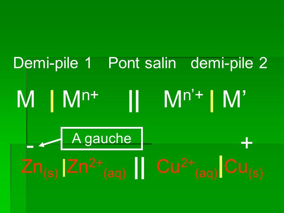 Mn'+ | M' M | Mn+ || - + || Cu2+(aq)|Cu(s) Zn(s) |Zn2+(aq) Demi-pile 1