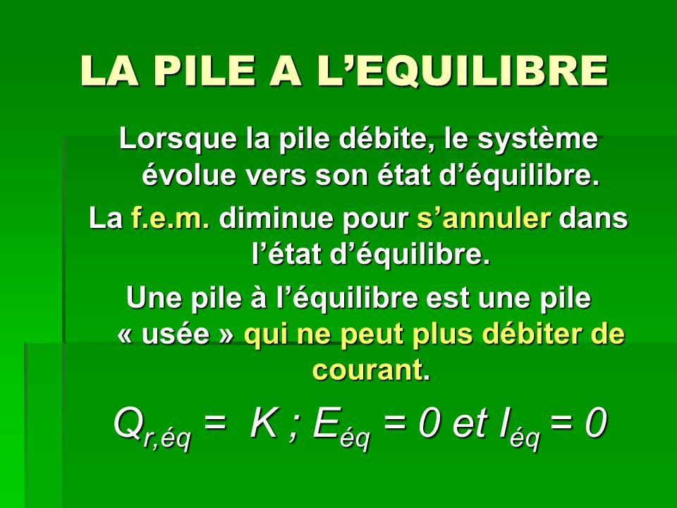 LA PILE A L'EQUILIBRE Qr,éq = K ; Eéq = 0 et Iéq = 0