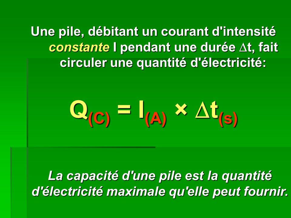 Une pile, débitant un courant d intensité constante I pendant une durée t, fait circuler une quantité d électricité: