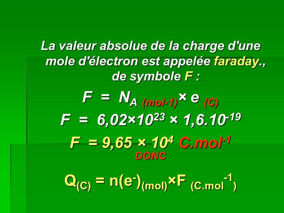 Q(C) = n(e-)(mol)×F (C.mol-1)
