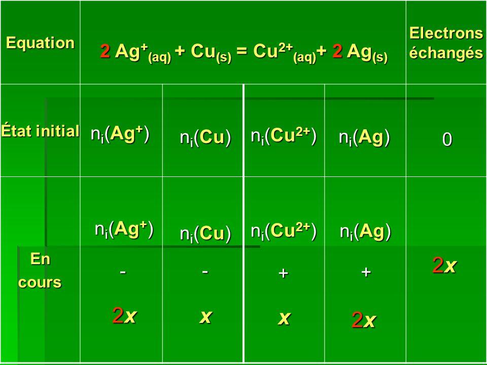 2 Ag+(aq) + Cu(s) = Cu2+(aq)+ 2 Ag(s)