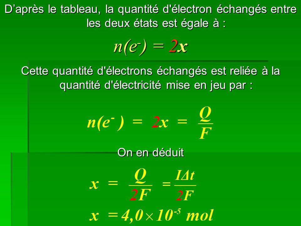 D'après le tableau, la quantité d électron échangés entre les deux états est égale à :