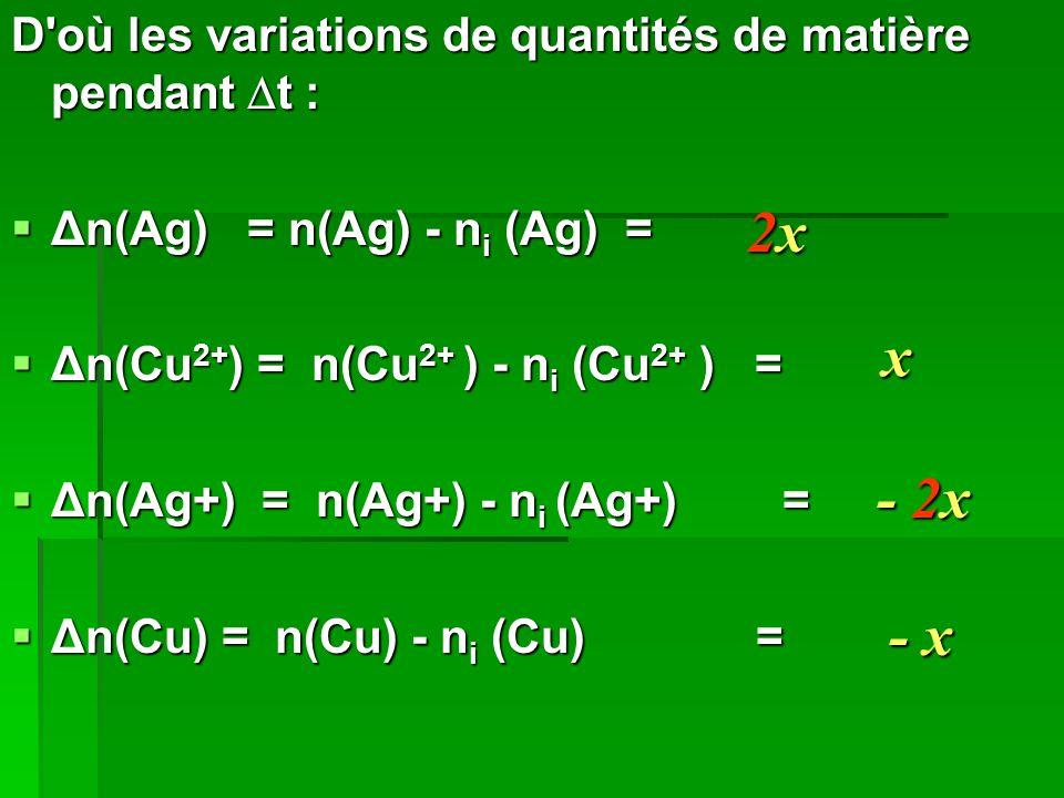 2x x - 2x - x D où les variations de quantités de matière pendant t :