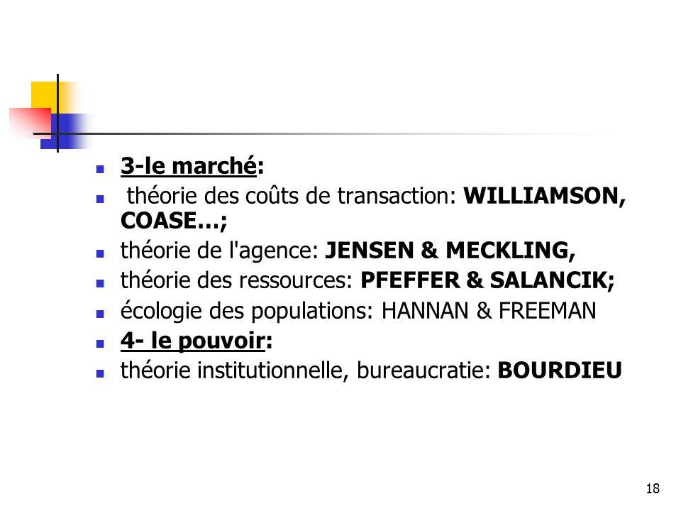 3-le marché: théorie des coûts de transaction: WILLIAMSON, COASE…; théorie de l agence: JENSEN & MECKLING,