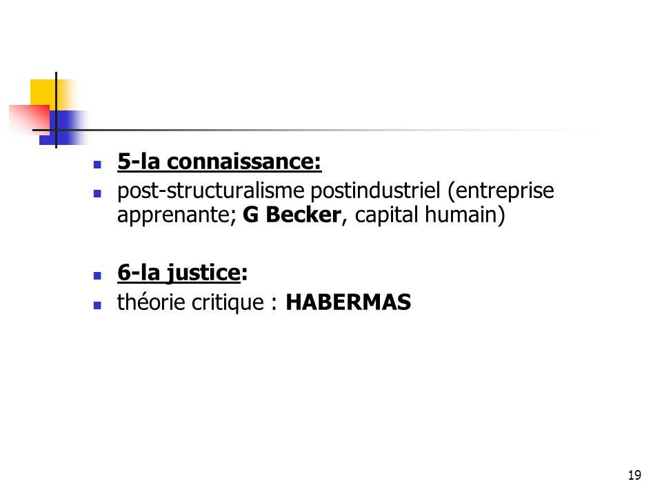 5-la connaissance: post-structuralisme postindustriel (entreprise apprenante; G Becker, capital humain)