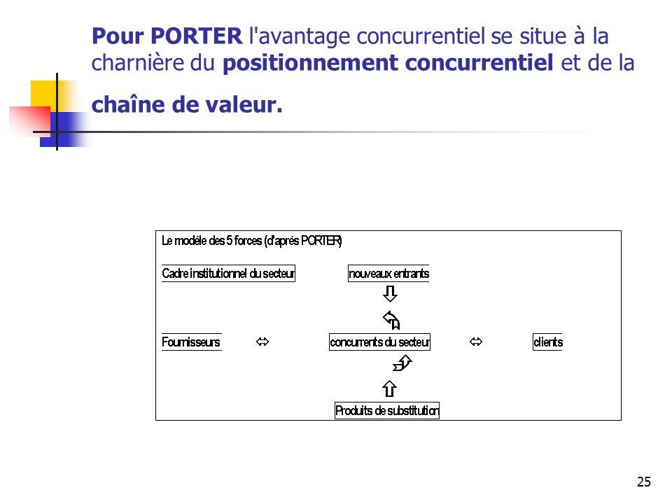 Pour PORTER l avantage concurrentiel se situe à la charnière du positionnement concurrentiel et de la chaîne de valeur.