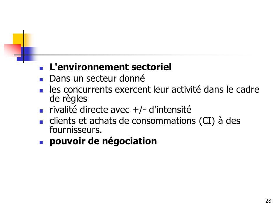 L environnement sectoriel