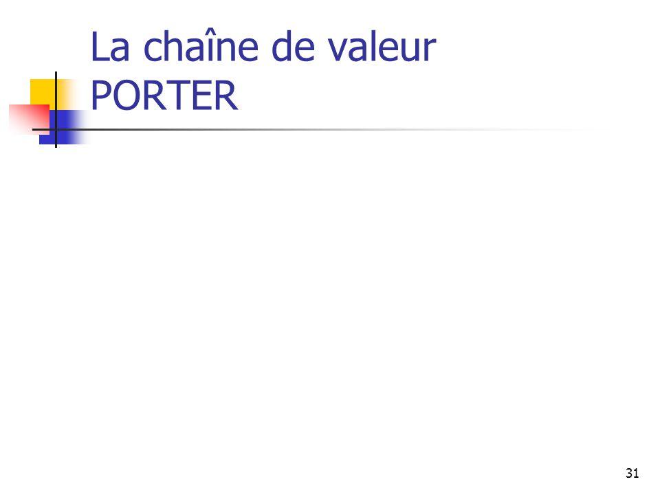 La chaîne de valeur PORTER