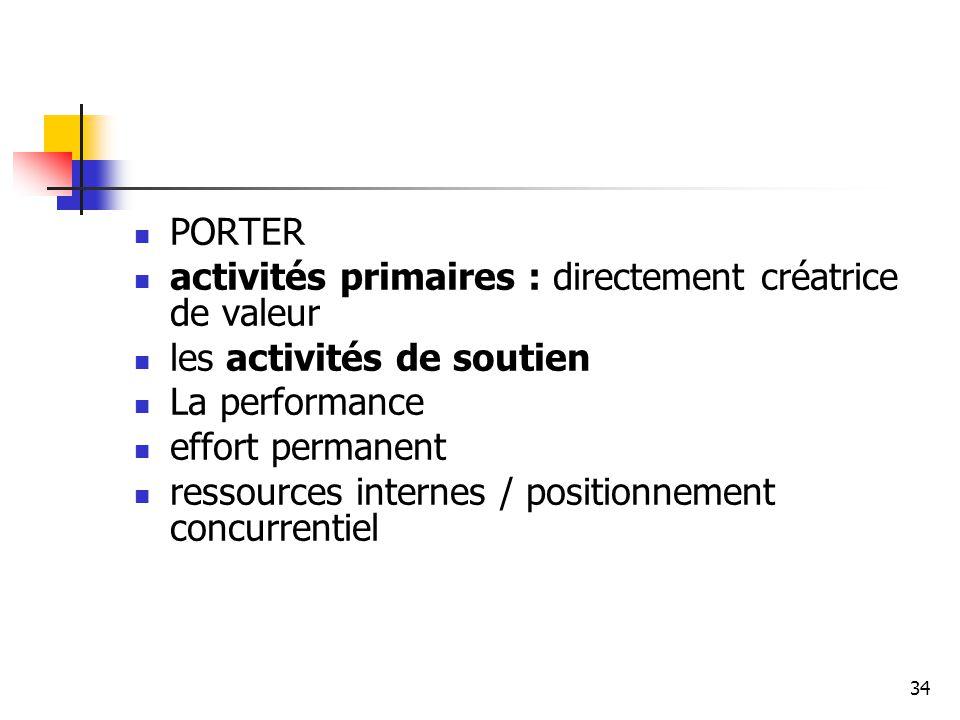 PORTER activités primaires : directement créatrice de valeur. les activités de soutien. La performance.