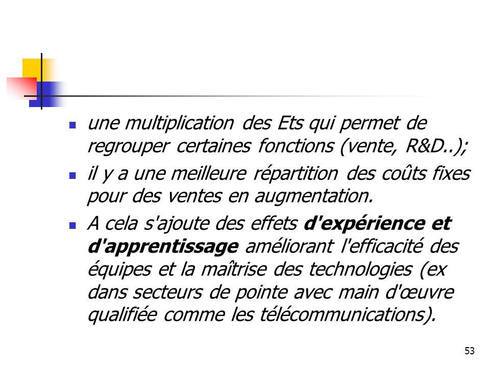 une multiplication des Ets qui permet de regrouper certaines fonctions (vente, R&D..);