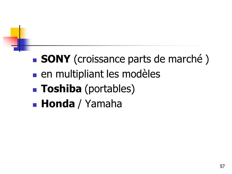 SONY (croissance parts de marché )